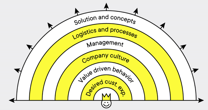 Rik Vera's model of extreme customer centricity
