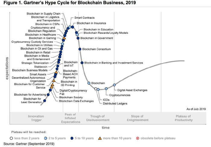 The 2019 Gartner Hype Cycle for Blockchain Business