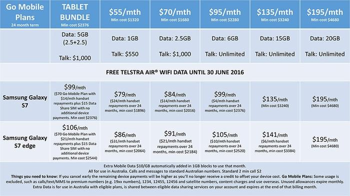 Telstra Galaxy pricing