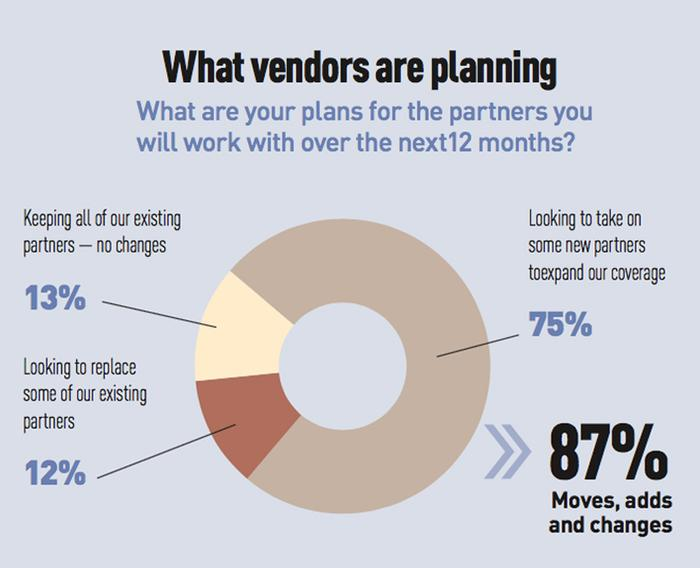 EDGE Research - What vendors are planning